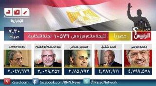 نتائج الفرز في محافظات مصر